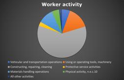 CS Fatalities by Activity_2011-18