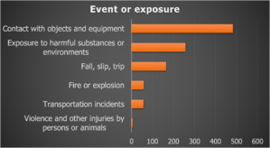 CS Fatalities by Event_2011-18