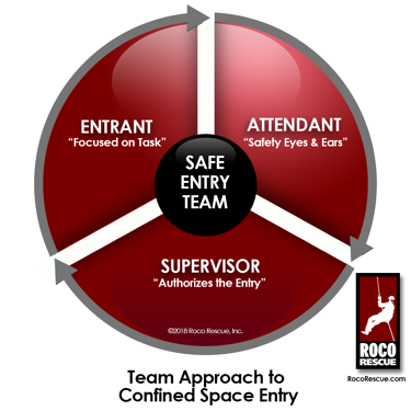 Safe Entry Team graphic 2018