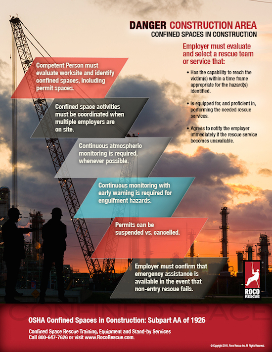 NEW! OSHA Confined Spaces in Construction Poster Download