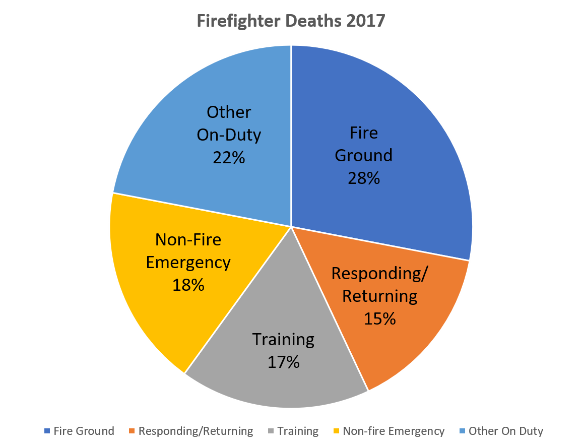 Firefighter Deaths Lower in 2017