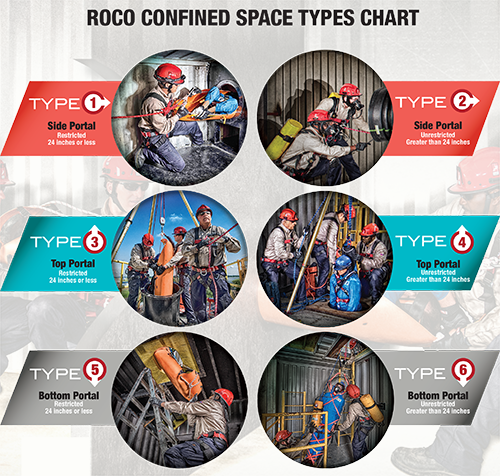 Confined Space Types - Are All Your Bases Covered?