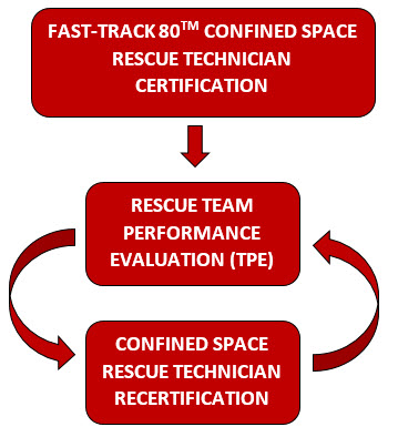 Planning for Successful Confined Space Rescue