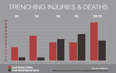 Trench Collapse Fatalities Double in 2016